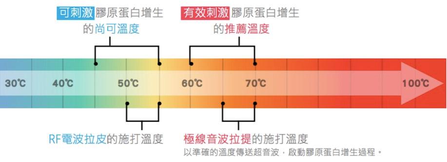 音波拉提治療溫度